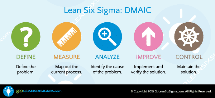 The 5 Basic Steps of Lean Six Sigma
