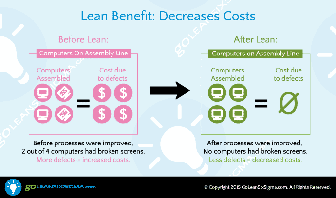 Lean Six Sigma Decreases Costs