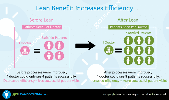 Lean Six Sigma Increases Effciency
