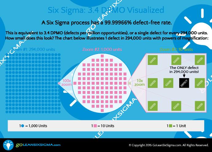 Six Sigma Visualized