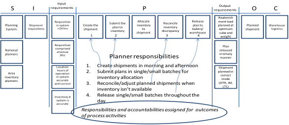 SIPOC of the Replenishment Process