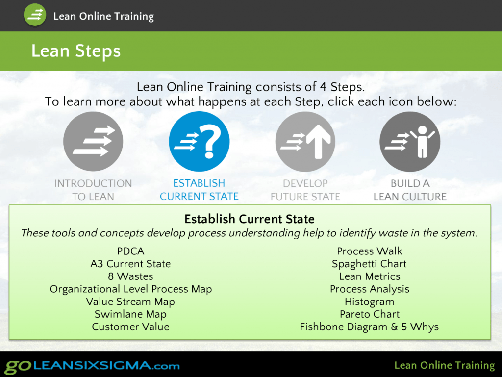 Enjoy learning Lean Tools and Concepts in a fun, easy to use online environment.