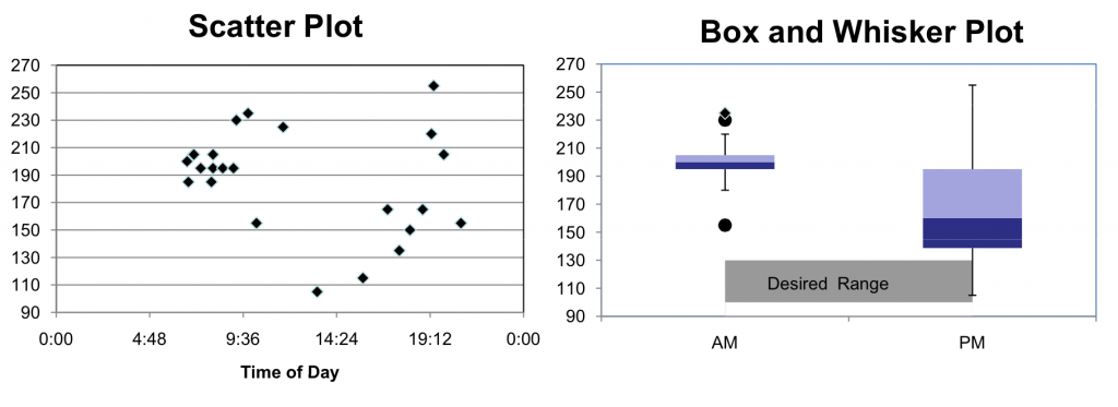 Control Blood Sugar Using Lean Six Sigma - Baseline Data Charts (Scatter Plot & Box and Whisker Plot) - GoLeanSixSigma.com