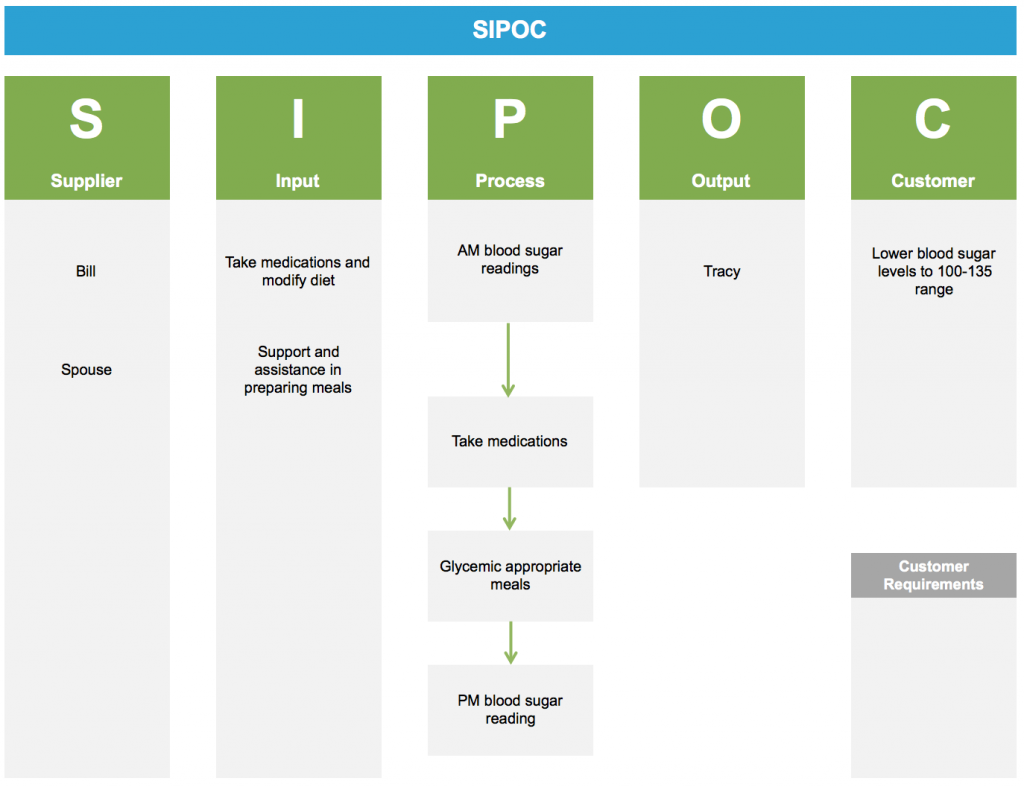 Control Blood Sugar Using Lean Six Sigma - SIPOC - GoLeanSixSigma.com