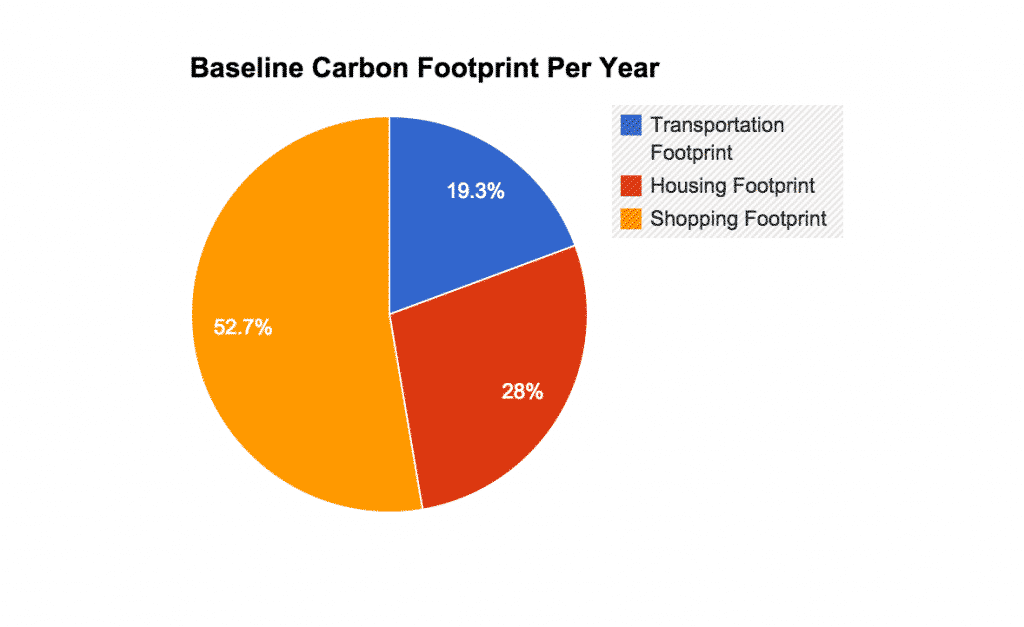 Reducing Carbon Footprint With Lean Six Sigma - Baseline - GoLeanSixSigma.com