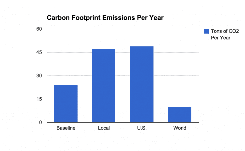 Reducing Carbon Footprint With Lean Six Sigma - Carbon Footprint Emissions Per Year - GoLeanSixSigma.com