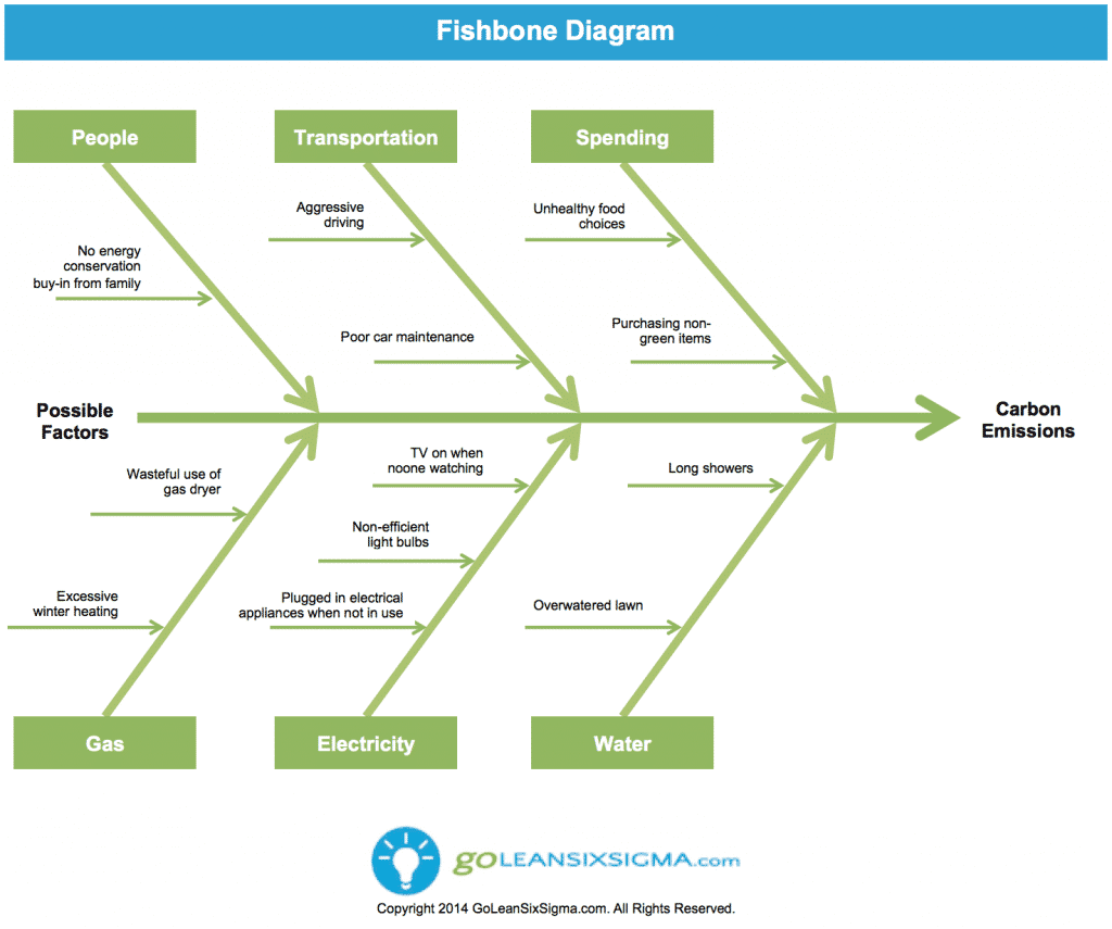 Reducing Carbon Footprint With Lean Six Sigma - Fishbone Diagram - GoLeanSixSigma.com