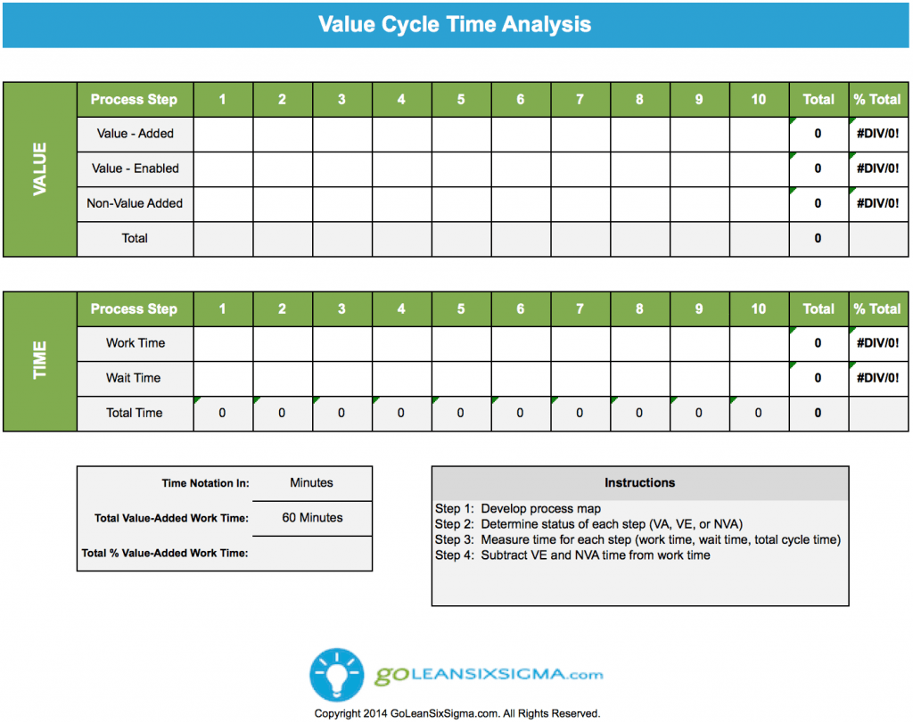 Value Cycle Time Analysis - GoLeanSixSigma.com